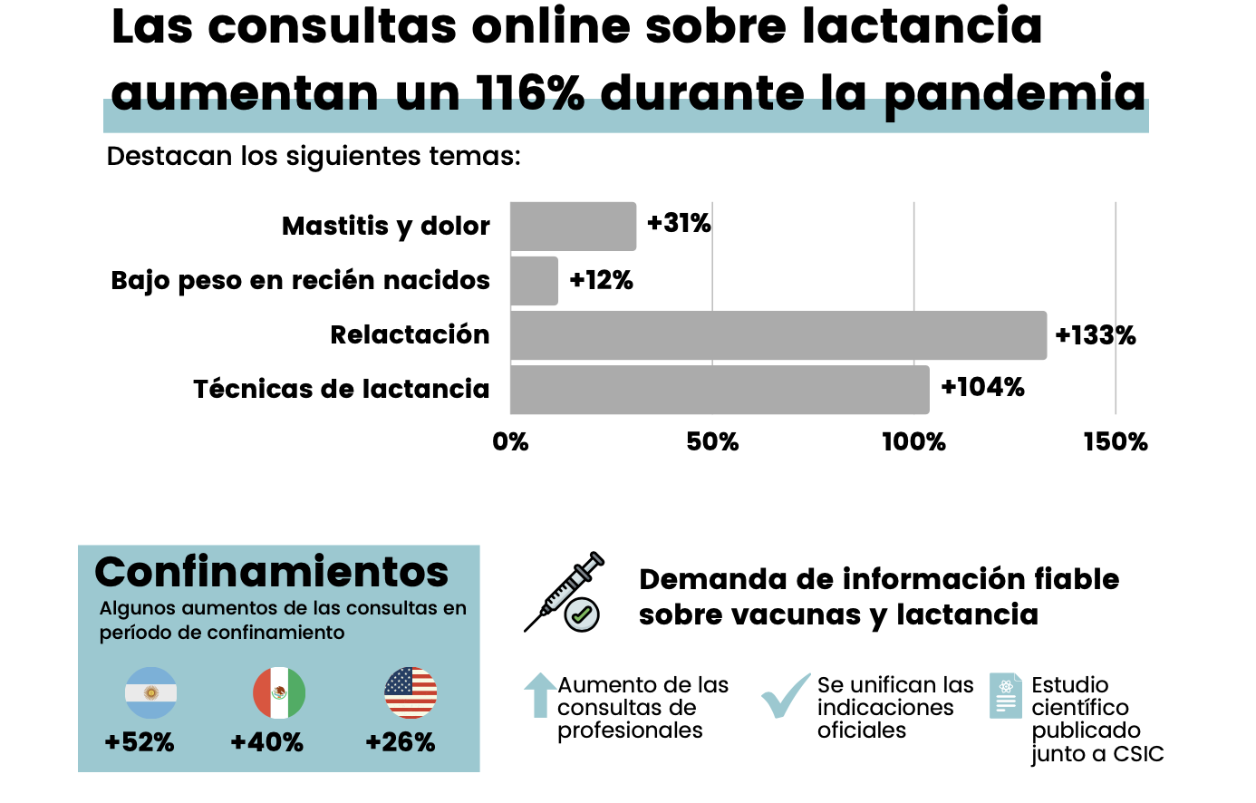 Infografía del Informe lactancia 2020 (LactApp)